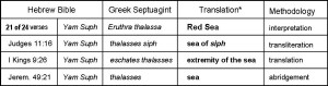 Table 2. The three exceptional Yam Suph verses suggesting that the Septuagint scholars did not know what to call Yam Suph when it was used in the vicinity of ancient Edom.